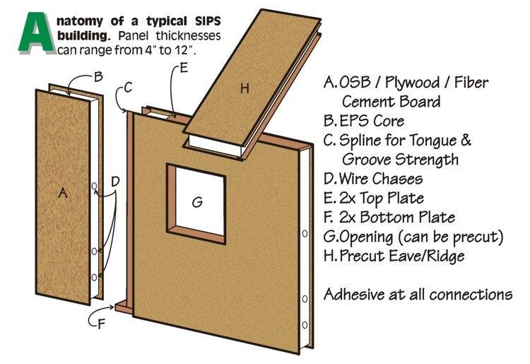 Anatomy of Structural Insulated Panels
